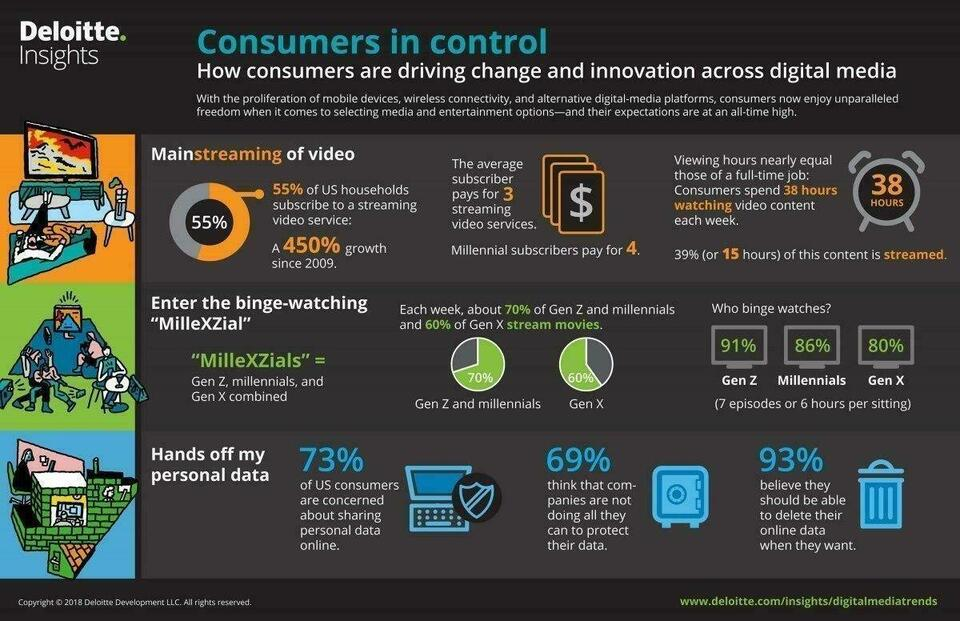 Consumers in control