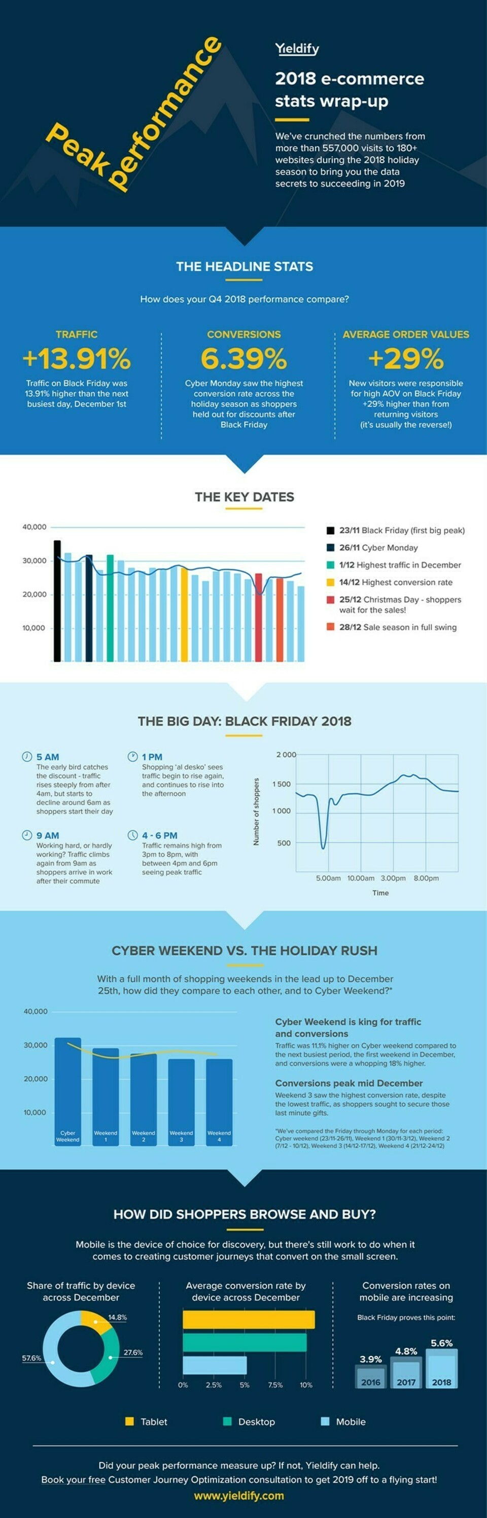190813 infographic peak performance holiday ecommerce