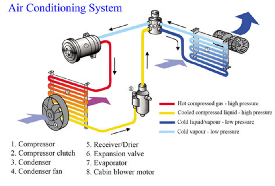 Auto air conditioning repair system diagram