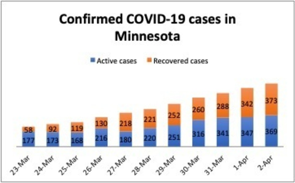 2 confirmed covid cases