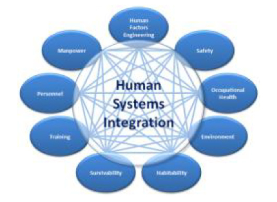 Human systems integration20150827 7638 1iexvpe