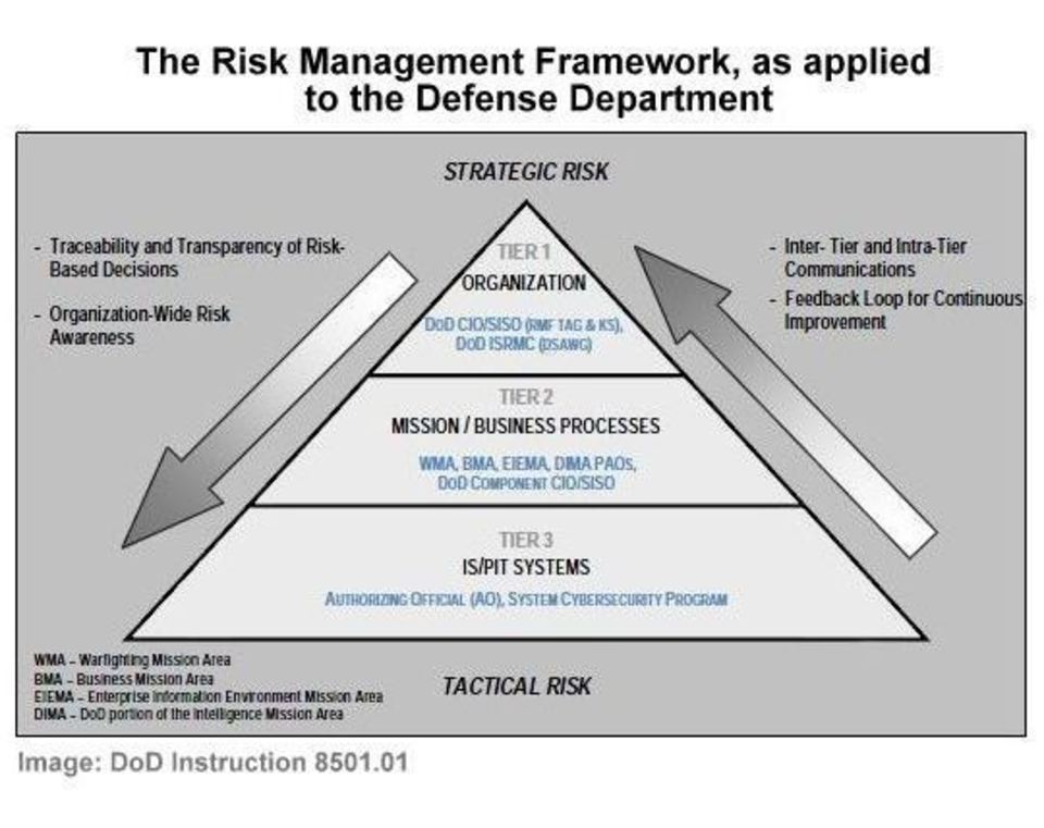 Department of Defense Cybersecurity Risk Management Framework